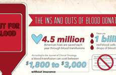 Urgent Health Care Infographics - This Chart Details How Important Blood Donation is to World Health