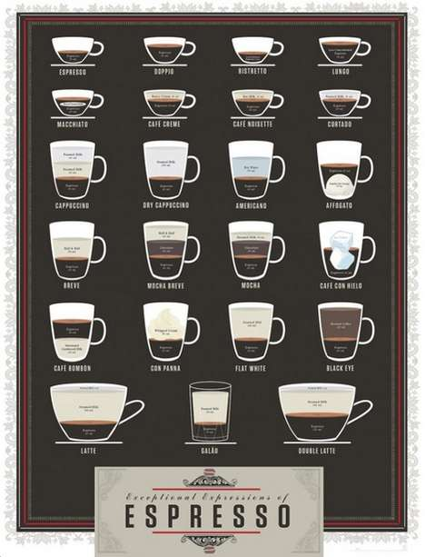 Identifying Espresso Charts - This 'Exceptional Expressions of Espresso' Guide Displays Coffee Types
