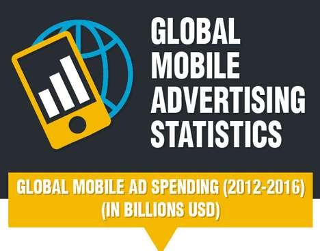 Smartphone Ad Spending Statistics