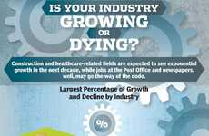Industry Growth Potential Infographics