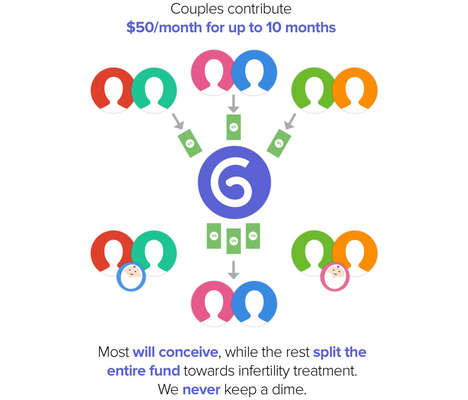 'Glow First' by Levchin is a Money-Pooling System for Infertility Support