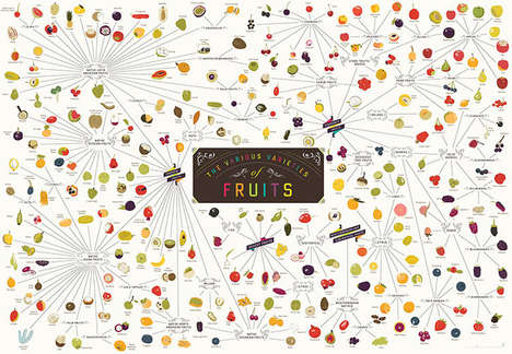 Mapped Fruit Infographics