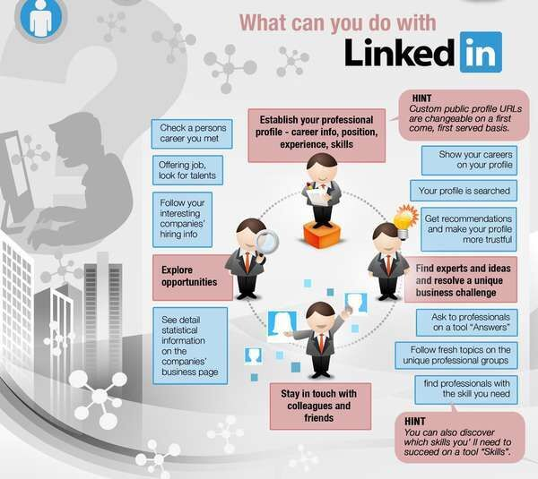 Exploring LinkedIn Marketing Campaigns to Connect with the Business-Savvy