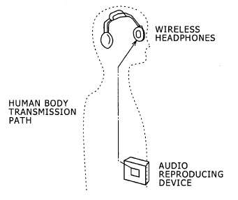 Human Body Instead of Headphone Wires