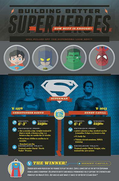 Superhero Comparison Infographics