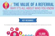 Helpful Hiring Infographics - This Infographic Looks at the Importance of a Job Referral
