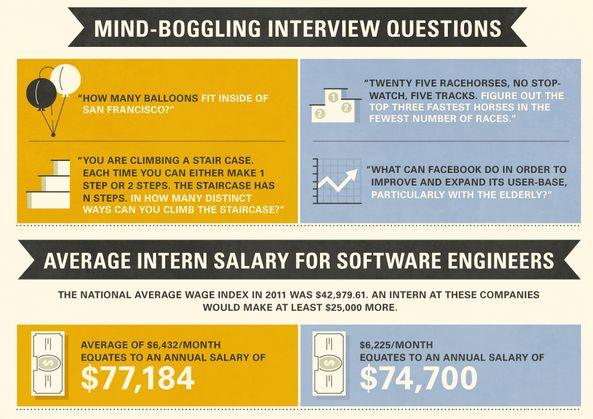 Perk-Filled Job Graphics : Google vs  Facebook Internships