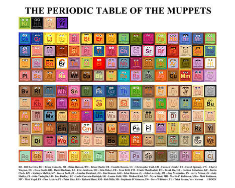 Different Muppet Characters are Showcased in This Periodic Table