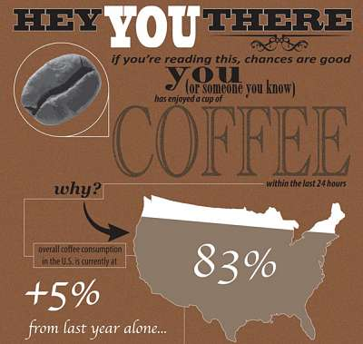 Java Consumption Infographics