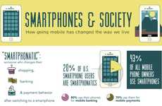 Mobile Addict Graphics - The 'Smartphones and Society' Infographic Examines Addiction