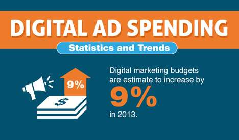Online Marketing Budget Charts