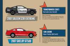 Movie-Worthy Mustang Infographics - This Mustang Car Infographic Goes Over Movie-Famous Mustangs