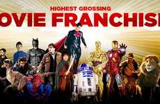 Successful Film Income Charts - Rank the Highest Grossing Movie Franchises with this Infographic