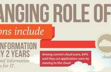 Tech Leadership Infographics - Learn About the Ever-Changing Role of the CIO in Today's World