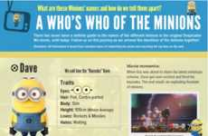 Villainous Character-Naming Infographics - This Infographic Names All the Despicable Me Minions