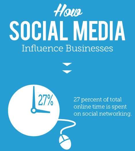 Media Marketing Impact Infographics
