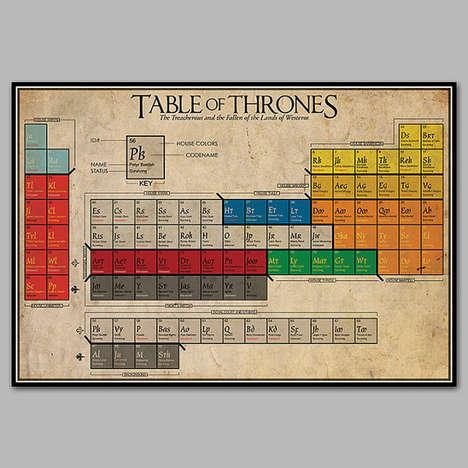Fantasy Guide Periodic Tables