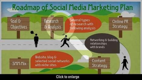 Literal Roadmap Marketing Graphs