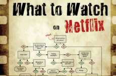 Online Streaming Infographics - This is a Comprehensive Flow Chart on What to Watch on Netflix