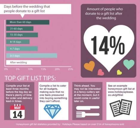Wedding Gift Tips Infographics