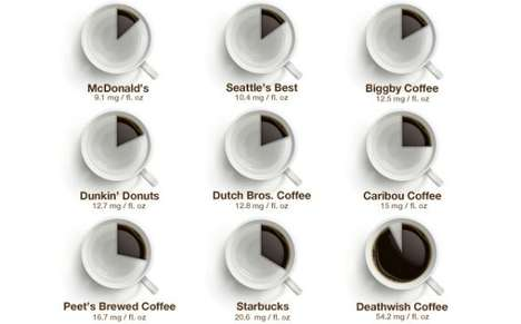 Caffeine Consumption Infographics - The Caffeine Infographic Reveals Your Daily Caffeine Consumption