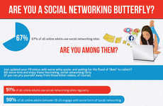 Social Butterfly Infographics - The Infographic from 'ChatRandom' Looks at Social Networking