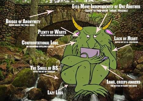 Internet Troll Anatomy Graphics