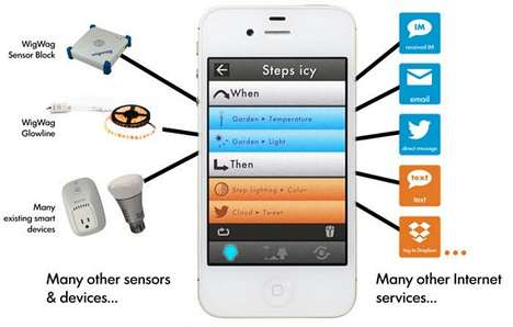 Selective Home Automation Consoles