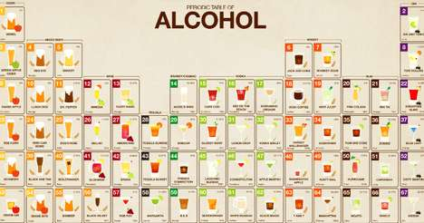 Cocktail Chemistry Charts - This Periodic Table Categorizes Types of Alcoholic Beverages