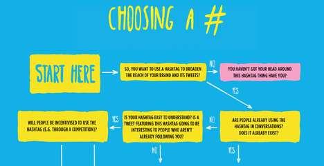 Tweet-Tagging Flowcharts