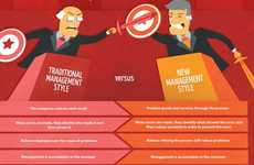 Evolving Leadership Charts - The 'Management Revolution' Infographic Teaches Leadership Improvements