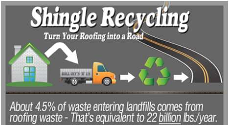 Roof-Recycling Statistics