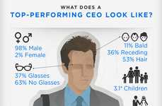 Powerful CEO Infographics