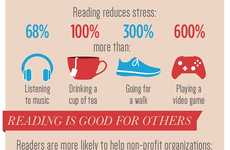 Beneficiary Reading Stats - This CBC Books Infographic Displays the Many Benefits of Reading