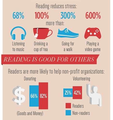 Beneficiary Reading Stats