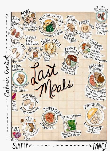 Artist Sarah Lazarovic Illustrated 20 Famous People's Last Suppers