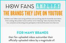 Brand-Boosting Consumer Graphics - This Graphic Shows How Brands on YouTube Are Carried by Fans