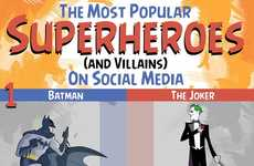 Much Mentioned Superhero Stats