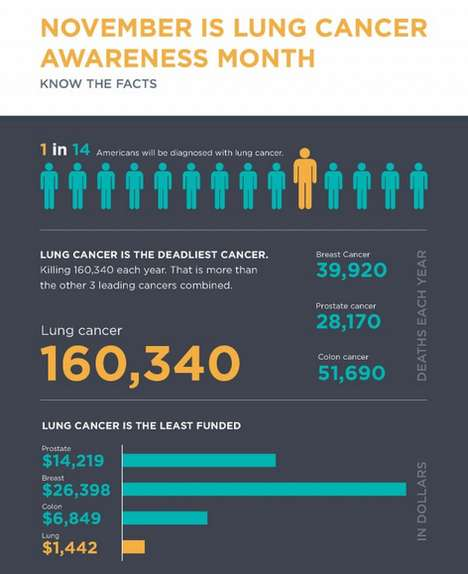 Startling Lung Cancer Infographics