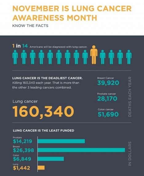 Startling Lung Cancer Infographics