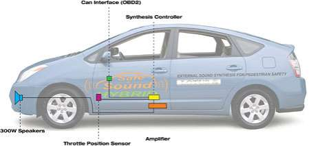 Noisemakers for Electric Cars