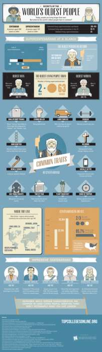 Super Centenarian Infographics