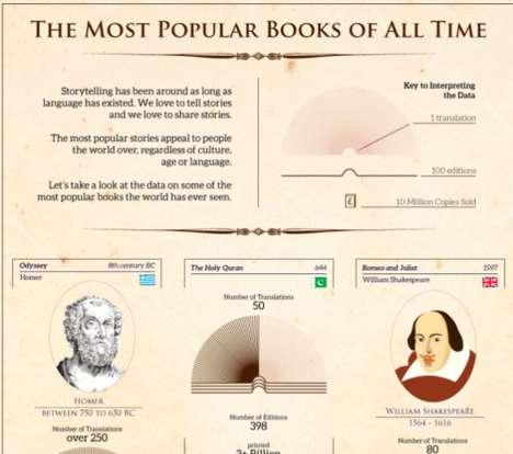 Literary Best-Seller Infographics
