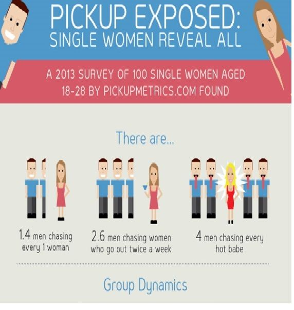 Irritating Dating Habits Infographics