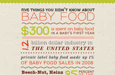 Surprising Infantile Edibles Infographics - Babble's Baby Food Infrographic Uncovers the Unknown