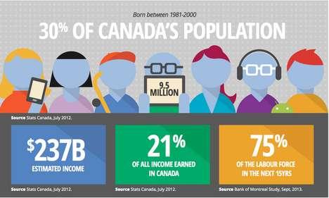 Generational Spending Infographics
