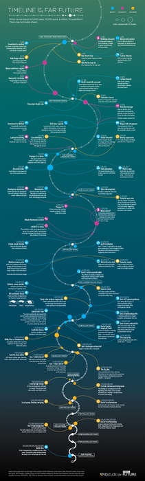 Dystopic Future Timeline Charts