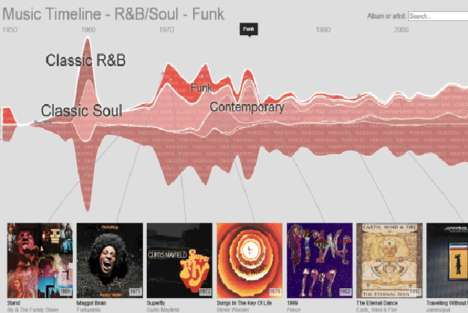 Popular Music-Themed Timelines
