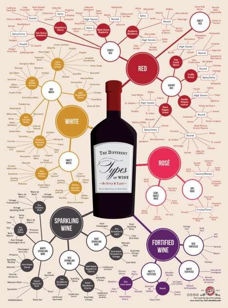 Wine-Defining Charts