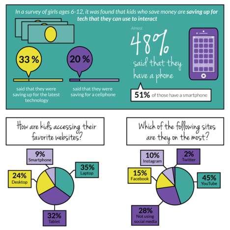Shocking Tween Internet Statistics